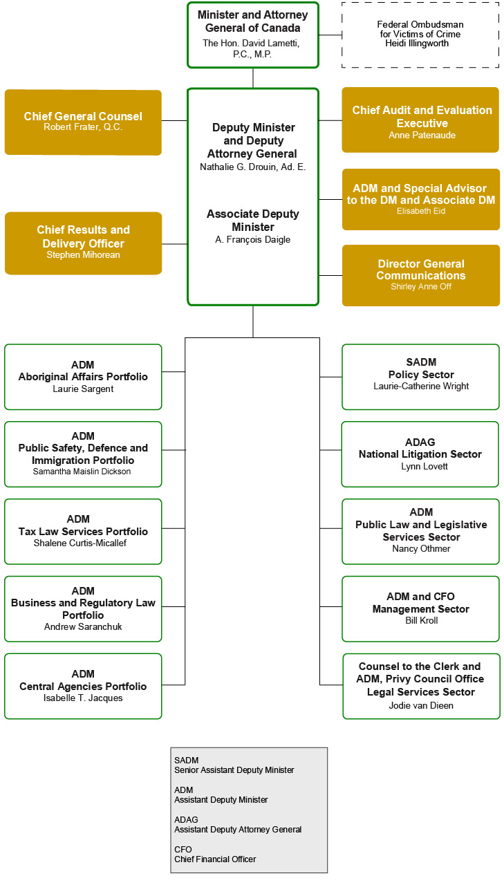 Organization of the Department of Justice