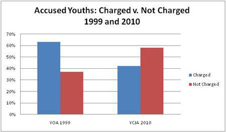 Figure 1: Accused Youths: Charged v. Not Charged 1999 and 2010 described below