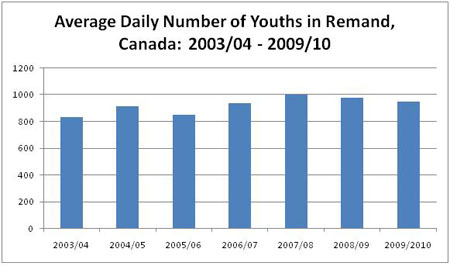 Figure 3: Average Daily Number of Youths in Remand, Canada: 2003/04 - 2009/10 described below