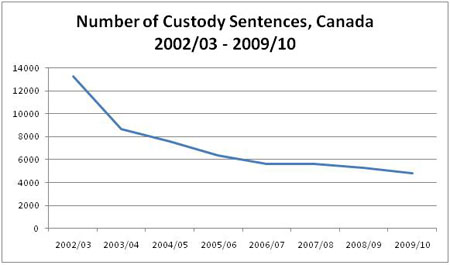 Figure 5: Number of Custody Sentences, Canada 2002/03 to 2009/10 described below