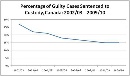 Figure 6: Percentage of Guilty Cases Sentenced to Custody, Canada: 2002/03 to 2009/10 described below