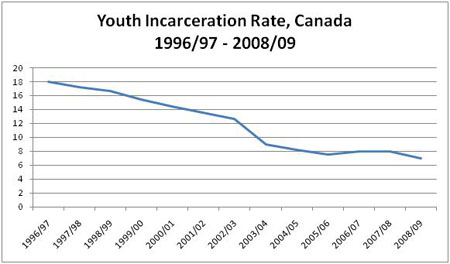 Figure 7: Youth Incarceration Rate, Canada: 1996/97 to 2008/09 described below