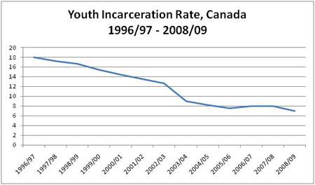 teen crime stats
