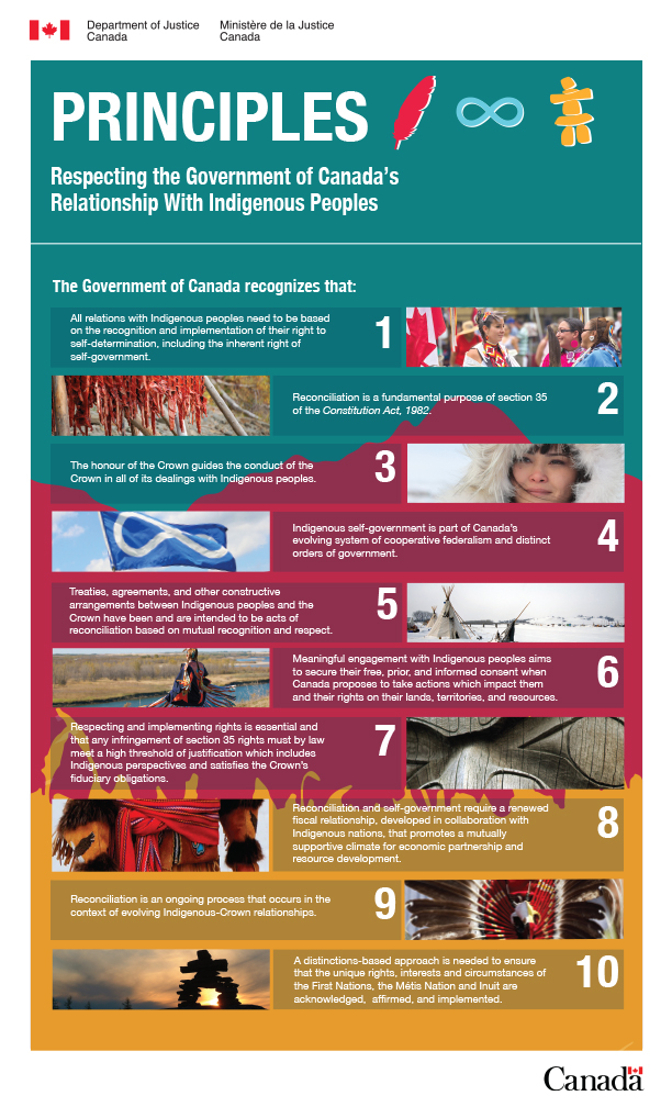 Principles Respecting The Government Of Canada S