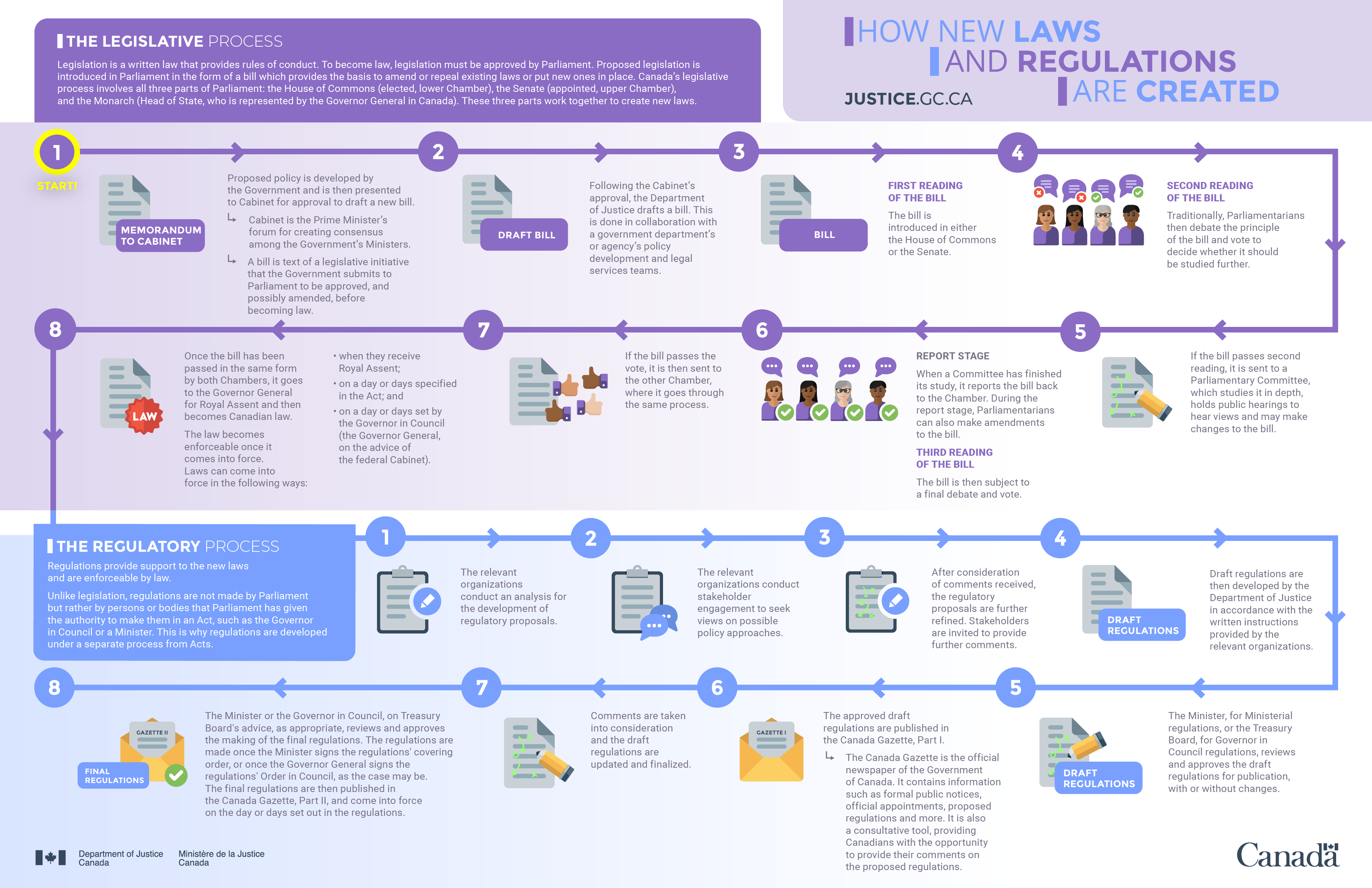 Image of Infographic: How new laws and regulations are created
