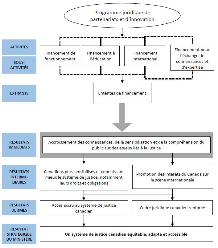 Annexe A : Modèle logique et grille d'évaluation du PJPI - Évaluation du Programme juridique de ...